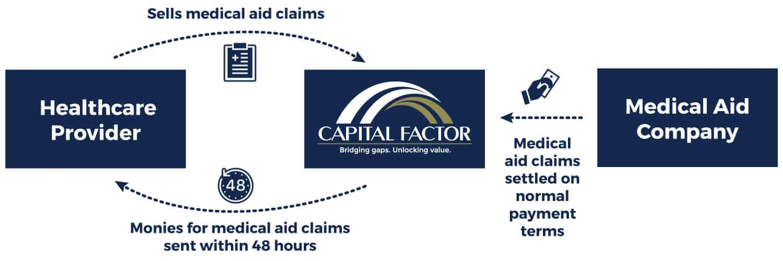 Medical Claims Visual Capital Factor